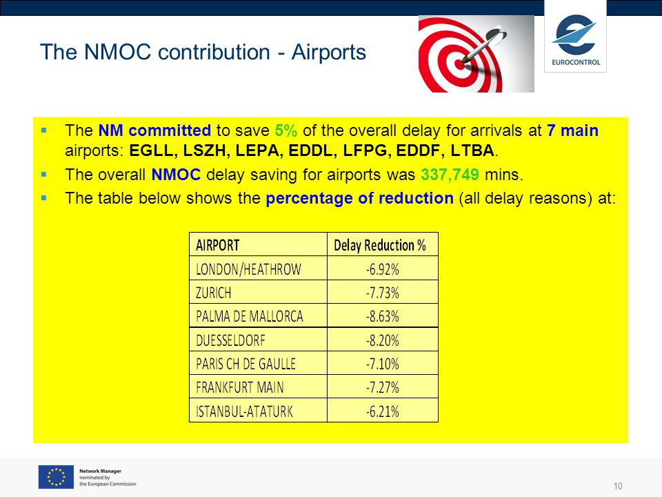 The NMOC contribution - Airports