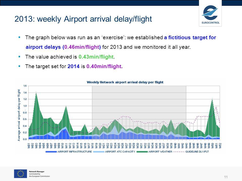 2013: weekly Airport arrival delay/flight