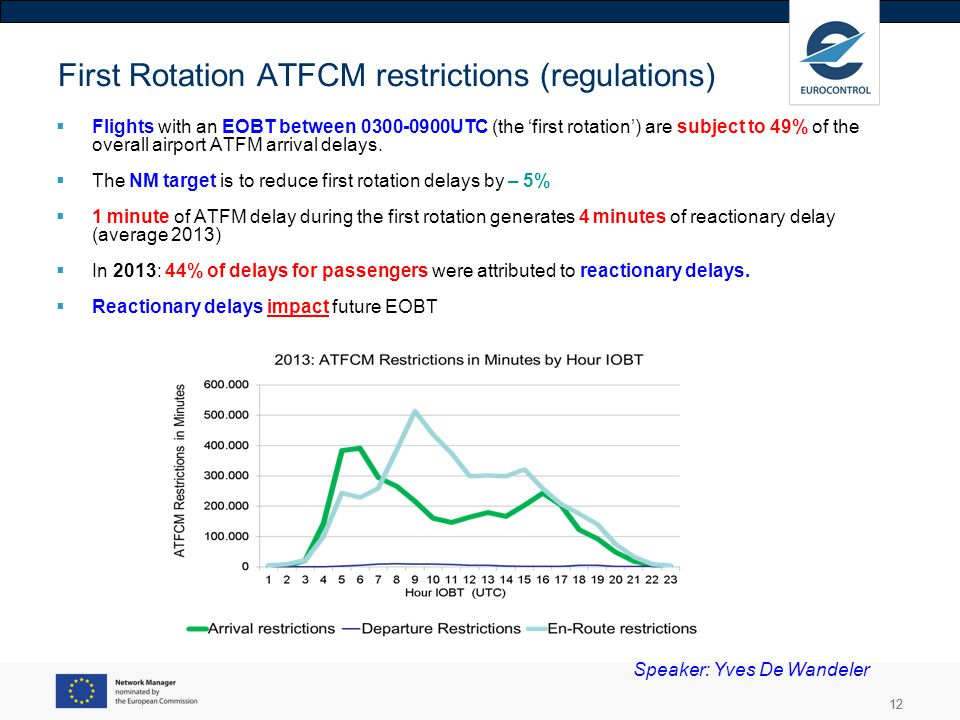 First Rotation ATFCM restrictions (regulations)