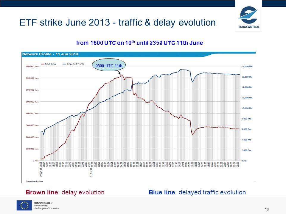 ETF strike June 2013 - traffic & delay evolution from 1600 UTC on 10th until 2359 UTC 11th June
