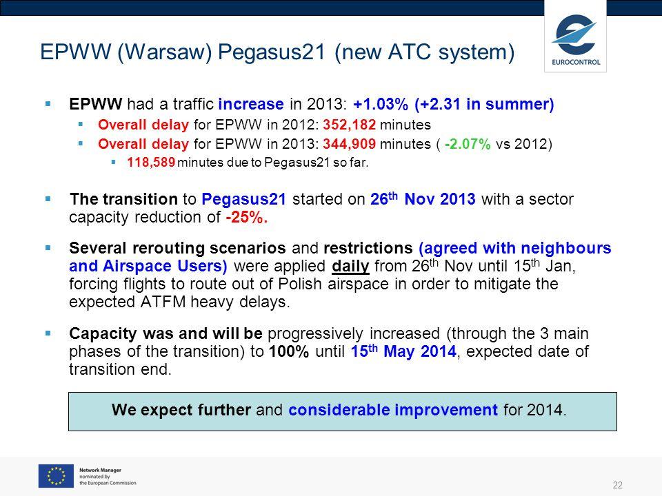 EPWW (Warsaw) Pegasus21 (new ATC system)