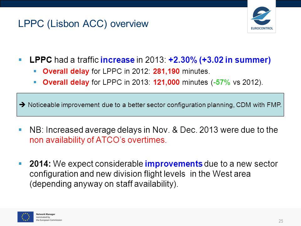 LPPC (Lisbon ACC) overview