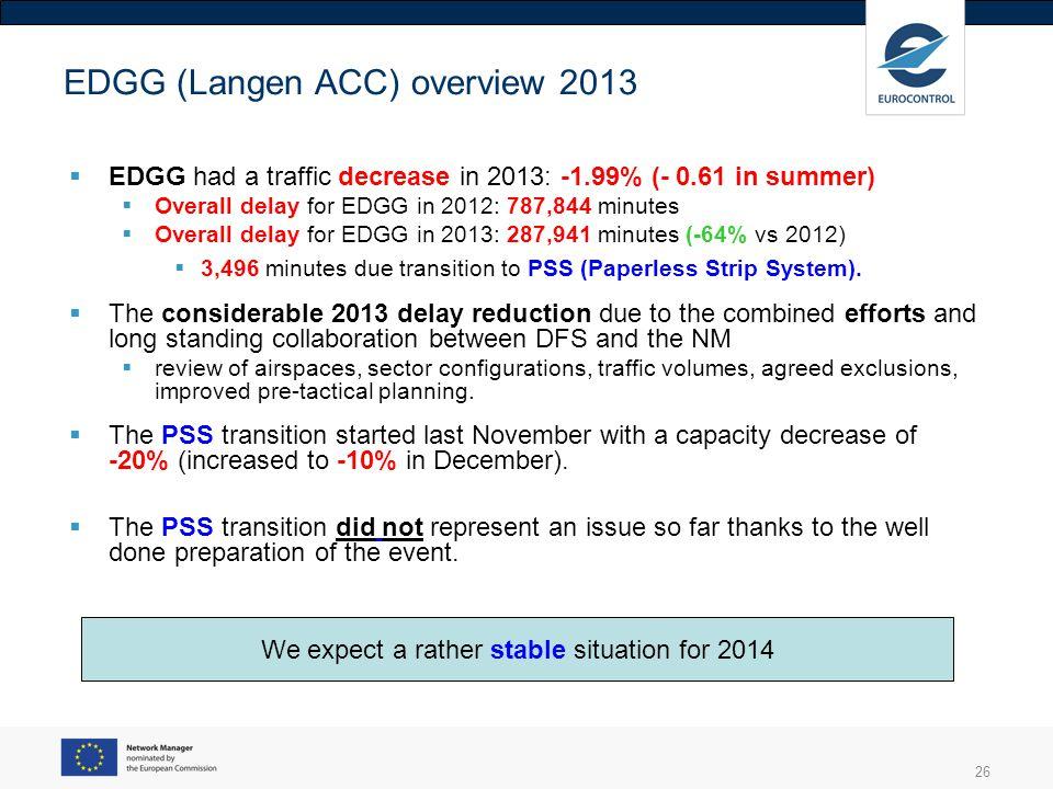 EDGG (Langen ACC) overview 2013