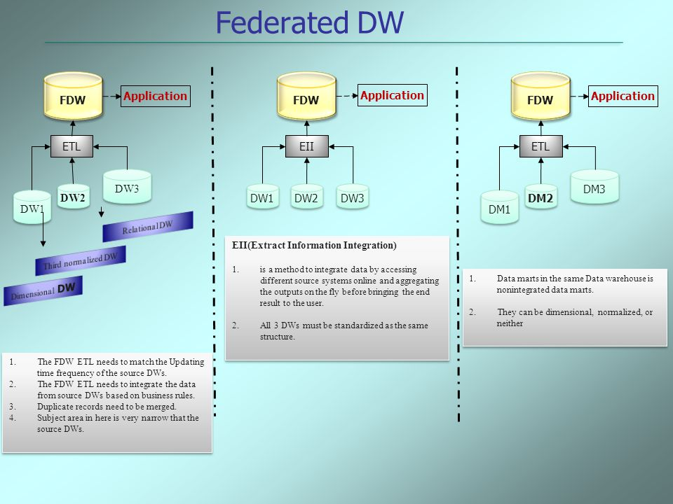 Federated DW FDW FDW FDW Application Application Application ETL EII