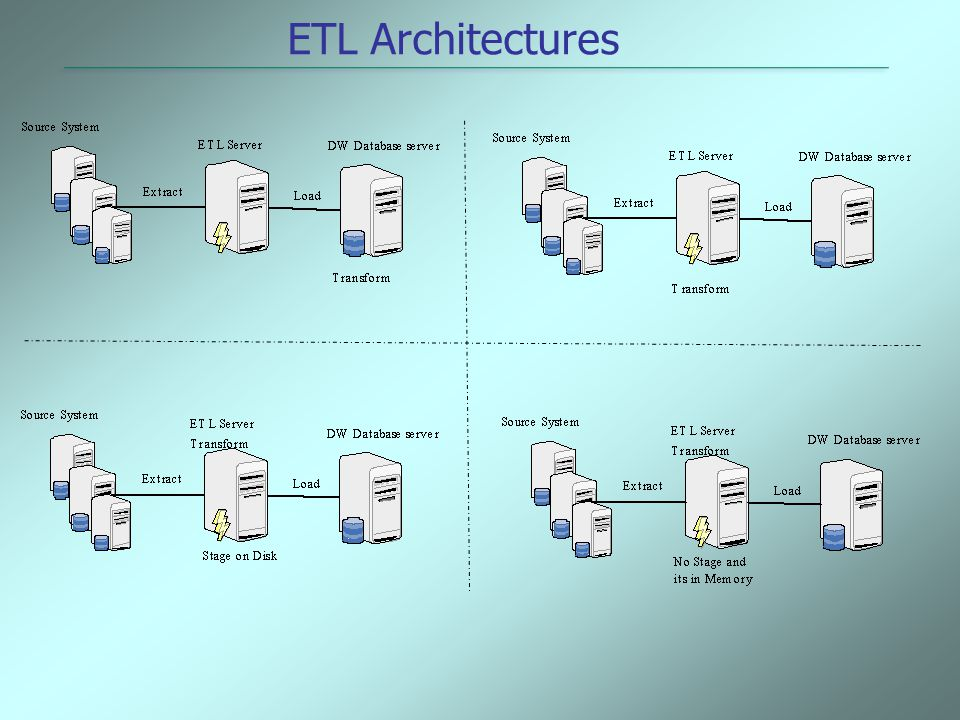 ETL Architectures