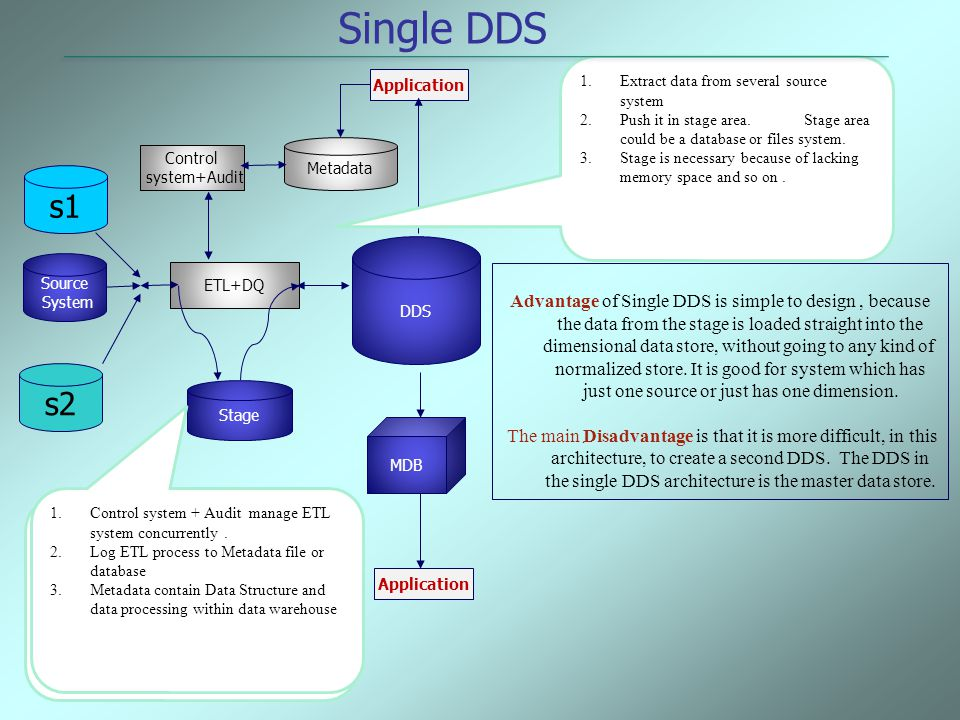 Single DDS Extract data from several source system. Push it in stage area. Stage area could be a database or files system.