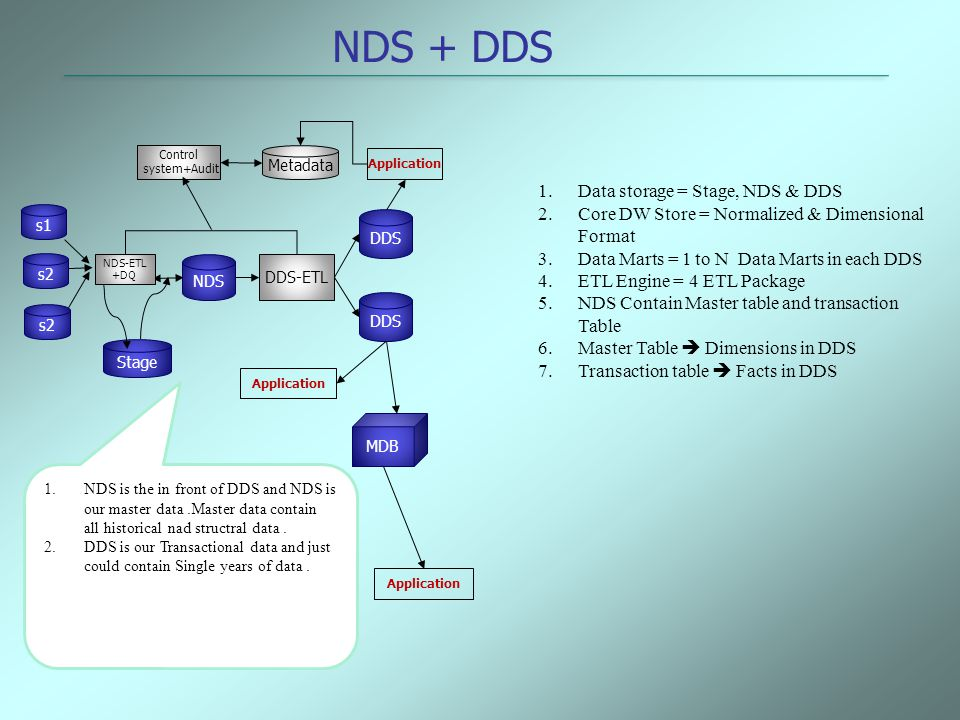 NDS + DDS Data storage = Stage, NDS & DDS