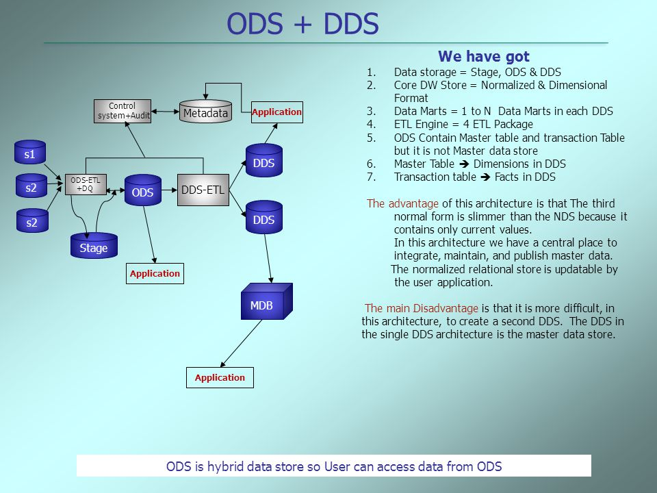 ODS is hybrid data store so User can access data from ODS