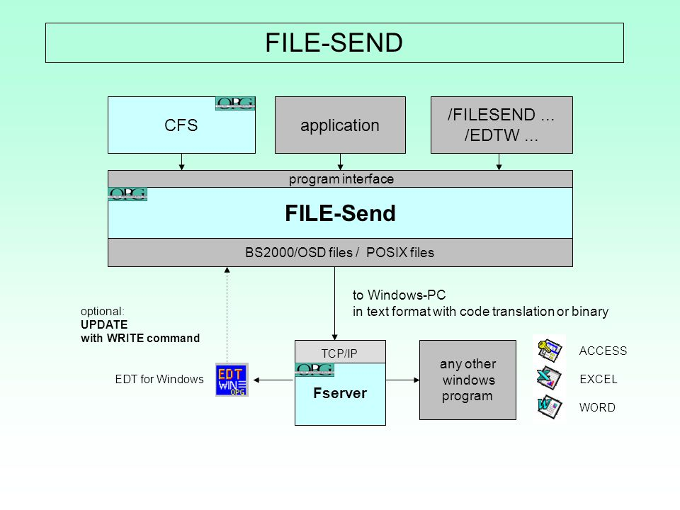 BS2000/OSD files / POSIX files