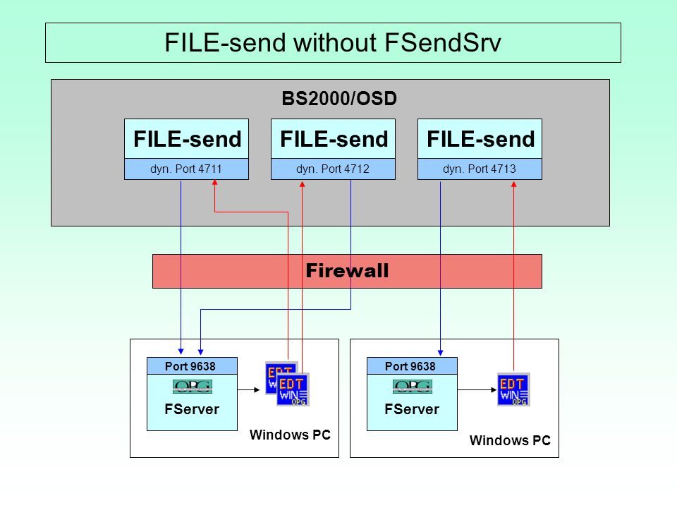 FILE-send without FSendSrv