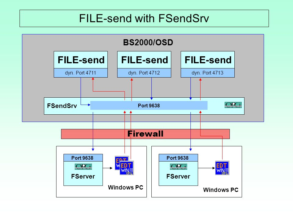 FILE-send with FSendSrv