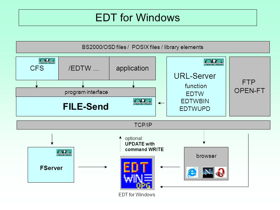 EDT for Windows FILE-Send URL-Server function EDTW EDTWBIN CFS