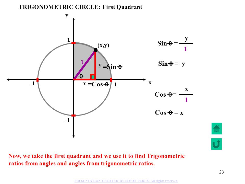 TRIGONOMETRIC CIRCLE: First Quadrant