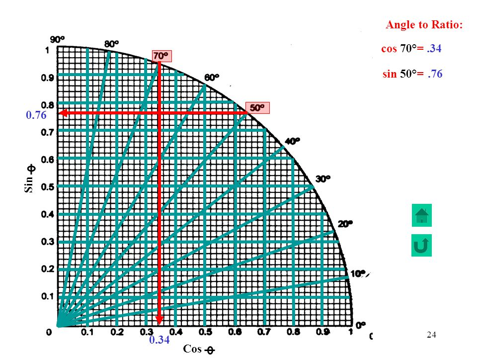 Angle to Ratio: Sin Cos cos 70°= .34 sin 50°= .76 0.76 0.34