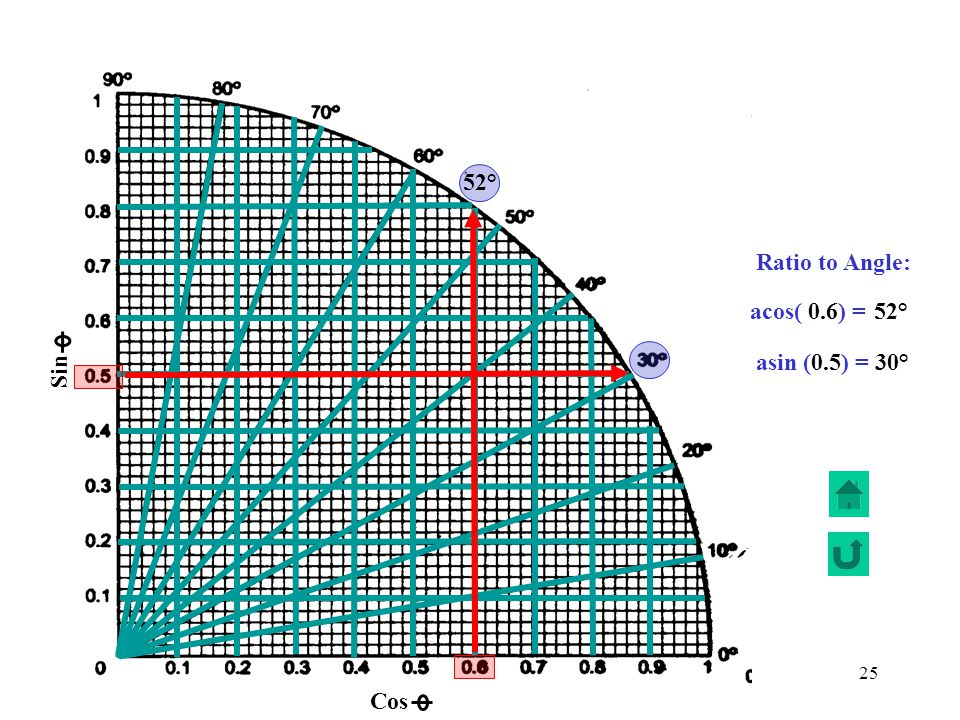 Sin Cos 52° Ratio to Angle: acos( 0.6) = 52° asin (0.5) = 30°