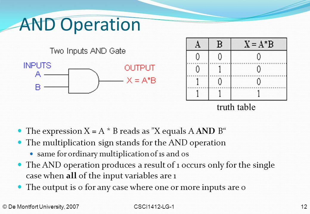AND Operation truth table