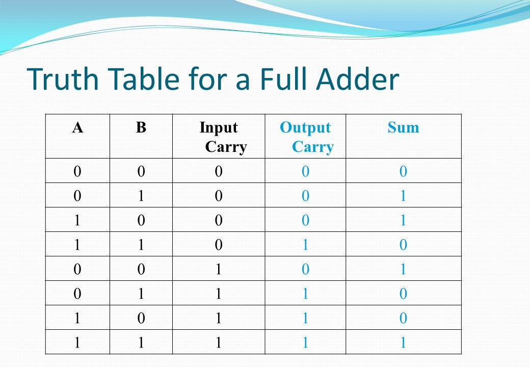 Truth Table for a Full Adder