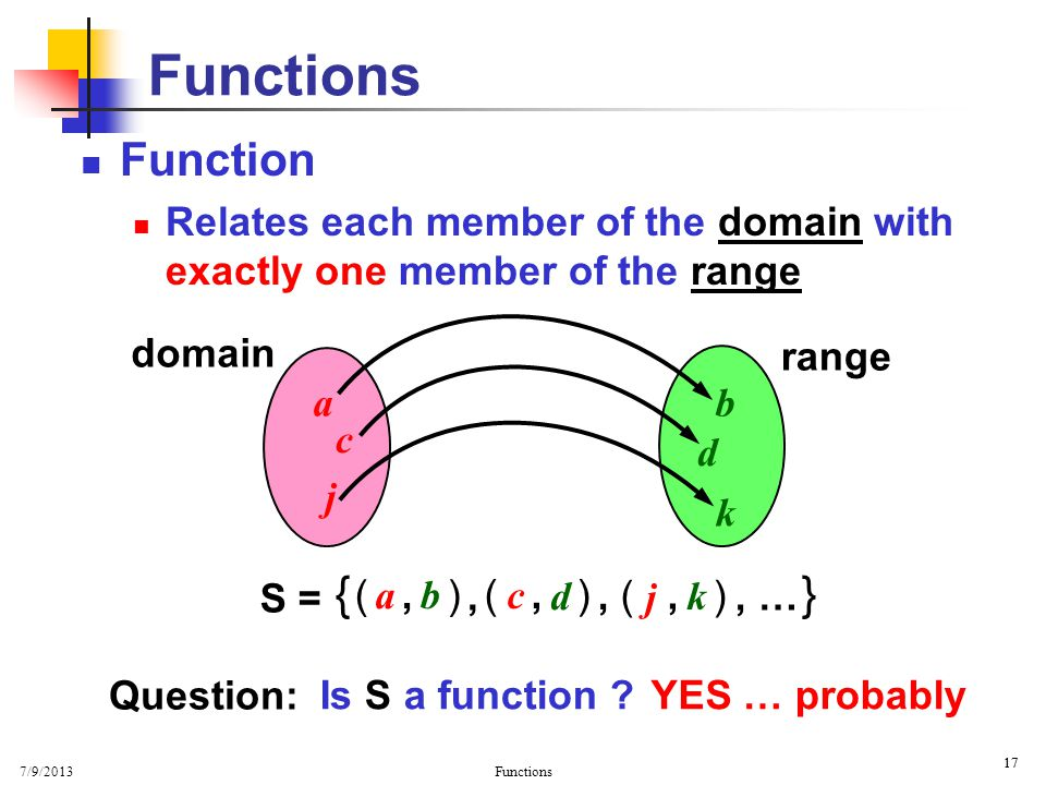Basic Properties Functions. Function. Relates each member of the domain with exactly one member of the range.
