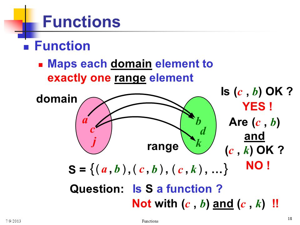 Basic Properties Functions. Function. Maps each domain element to exactly one range element. Is (c , b) OK