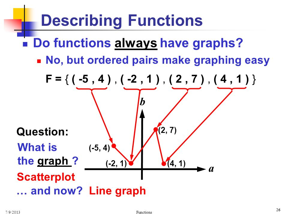 Describing Functions Do functions always have graphs    