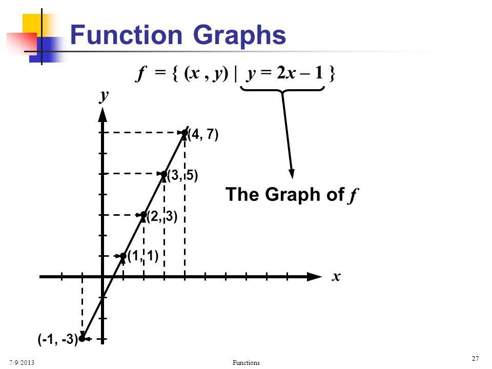Function Graphs • • • • • f = { (x , y)   y = 2x – 1 } y