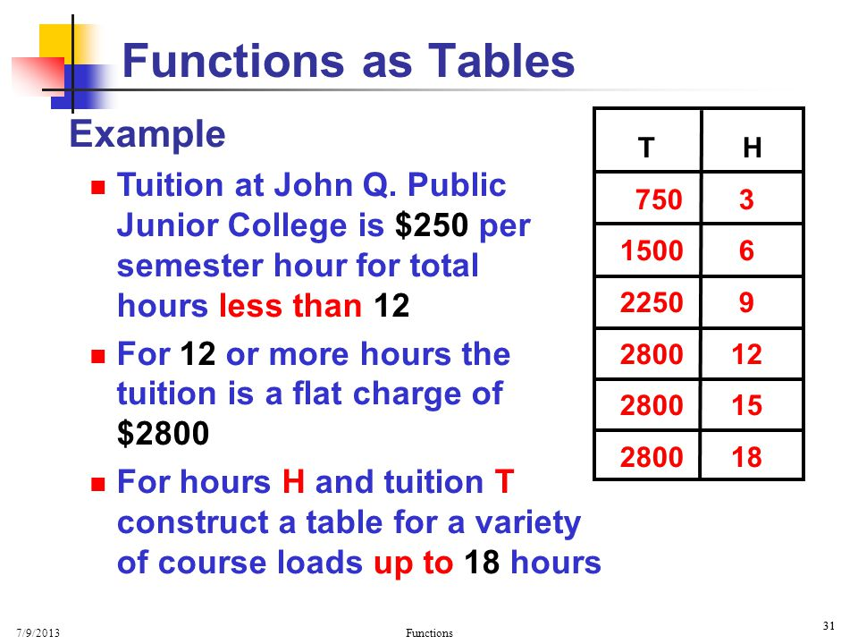 Functions as Tables Example