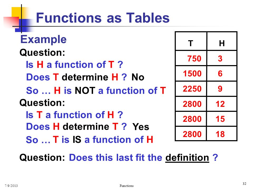 Functions as Tables Example Question: Is H a function of T