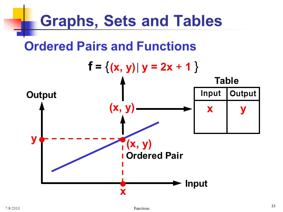Graphs, Sets and Tables Ordered Pairs and Functions