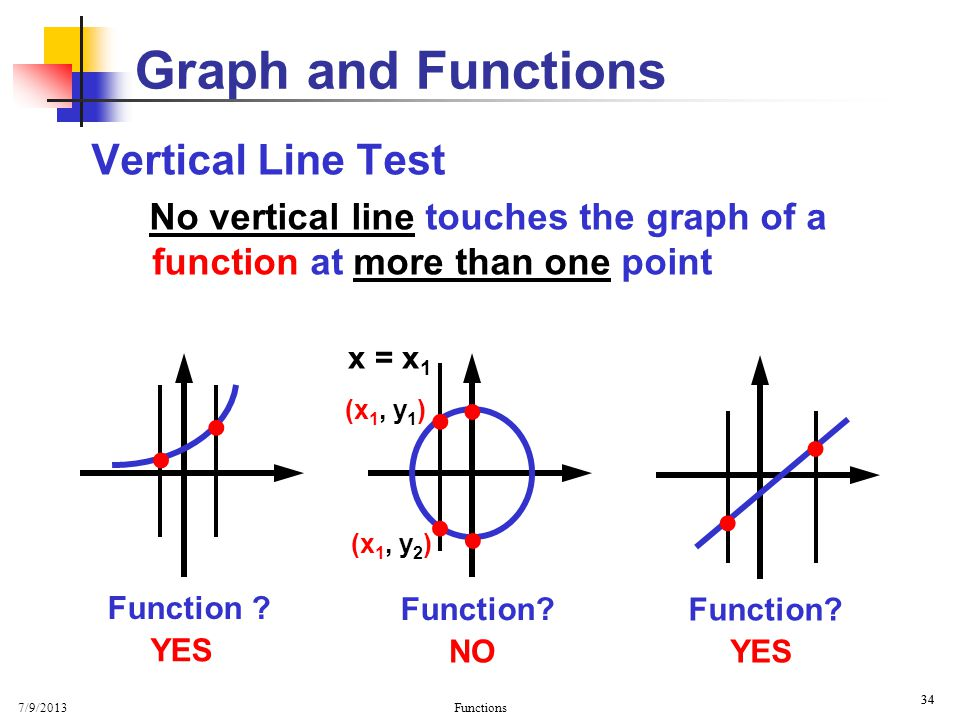 Graph and Functions Vertical Line Test