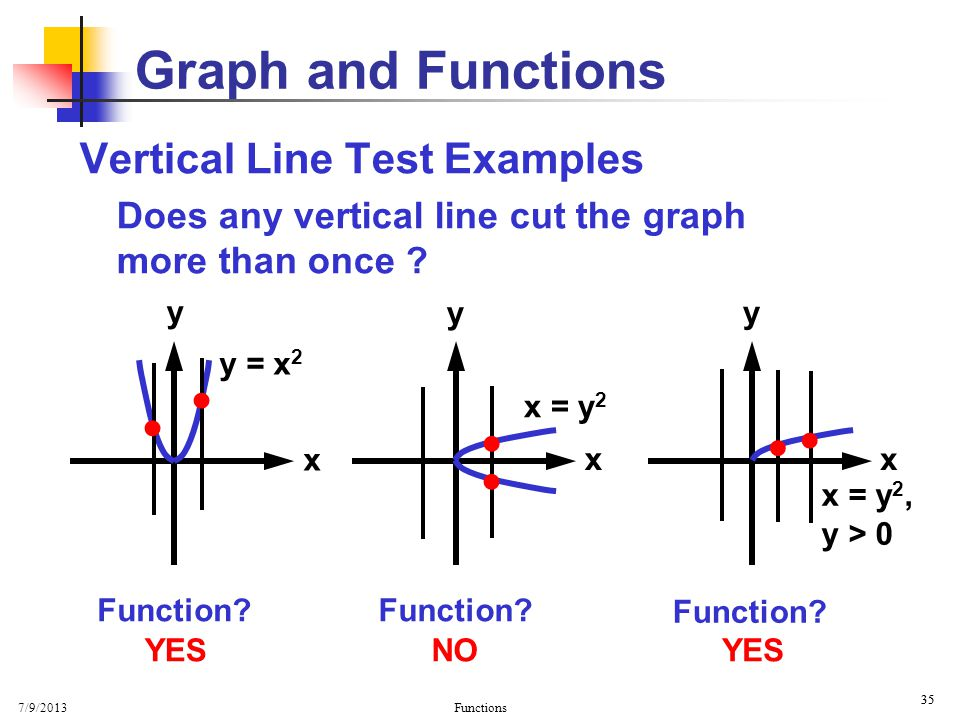 Graph and Functions Vertical Line Test Examples