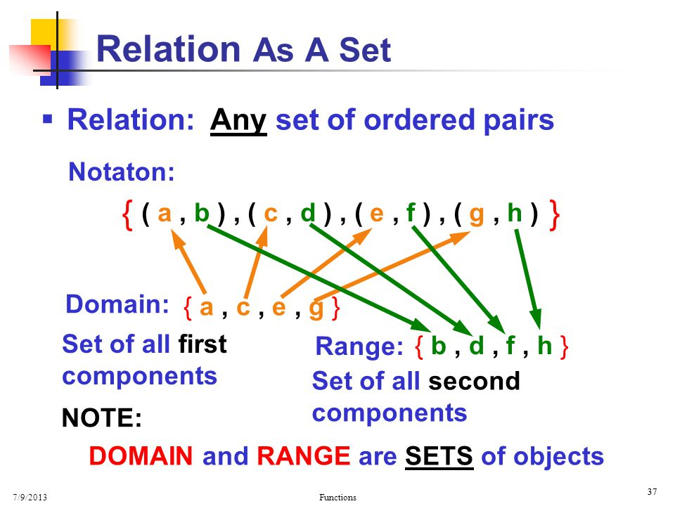 Relation As A Set { } Relation: Any set of ordered pairs Notaton:
