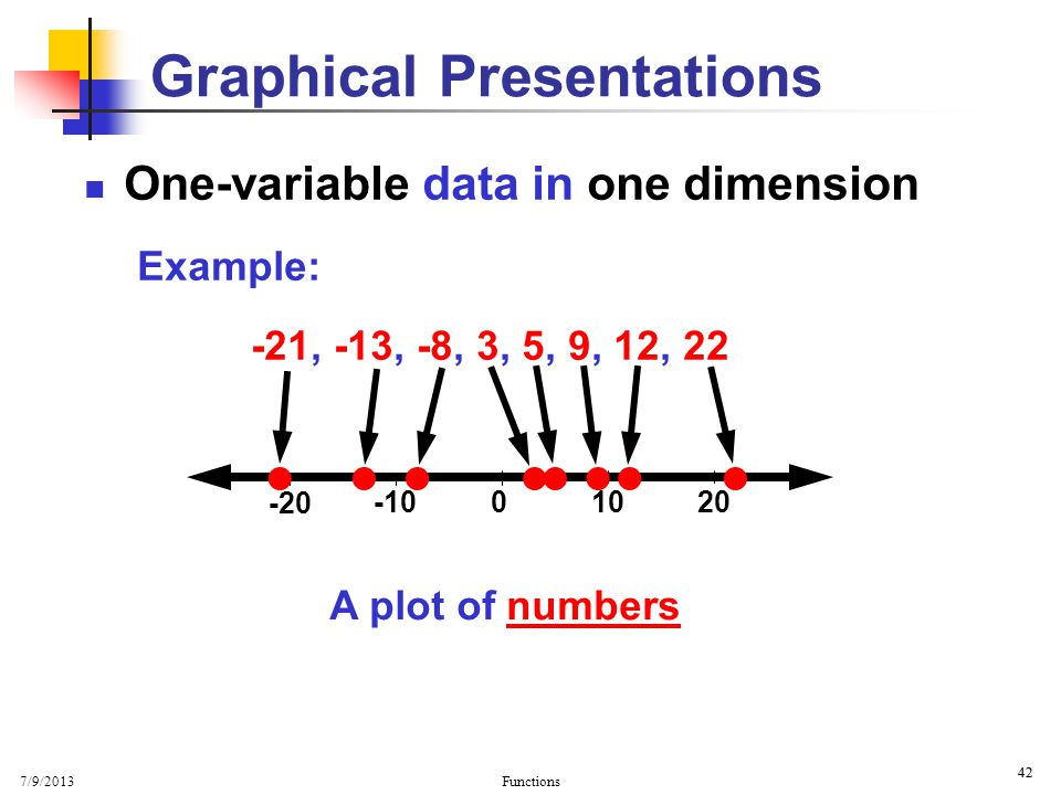 Graphical Presentations
