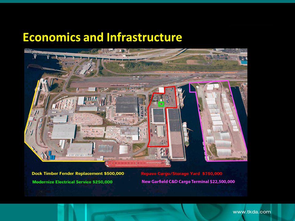 Economics and Infrastructure