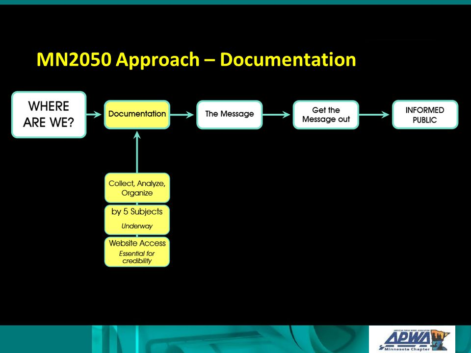 MN2050 Approach – Documentation