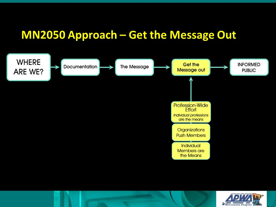 MN2050 Approach – Get the Message Out