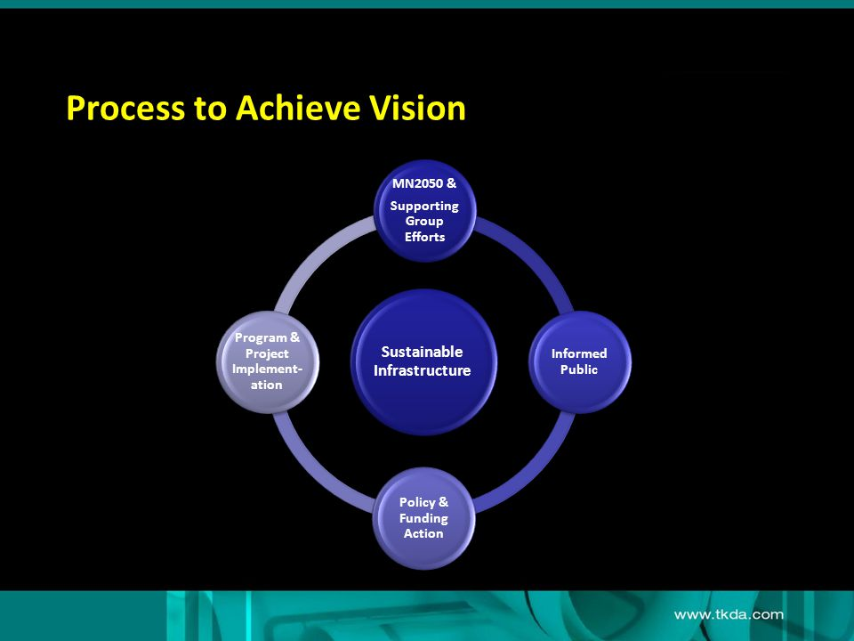 Process to Achieve Vision