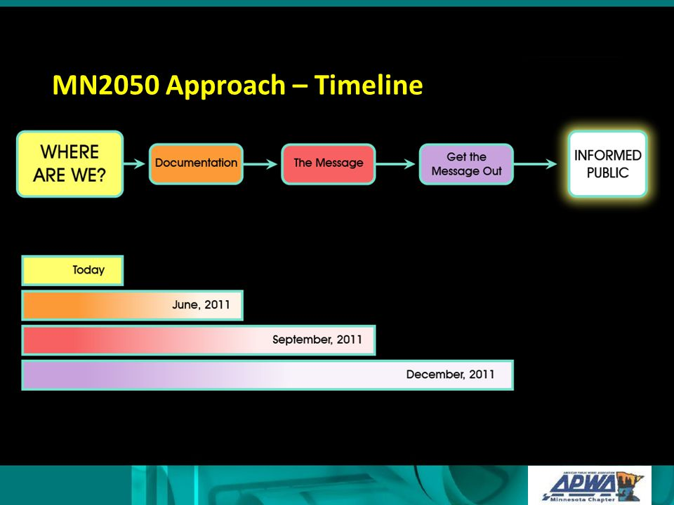 MN2050 Approach – Timeline Add color to boxes and bars; so box and bar same color; use gradation .