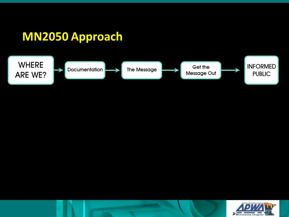 MN2050 Approach After this slide introduce Tom