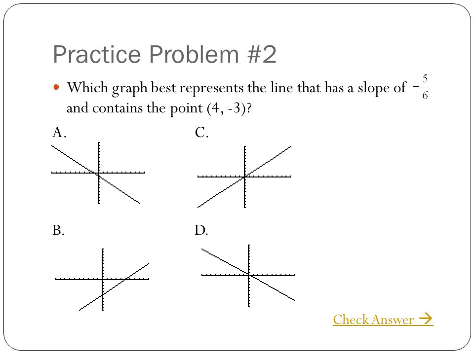 Practice Problem #2 Which graph best represents the line that has a slope of and contains the point (4, -3)