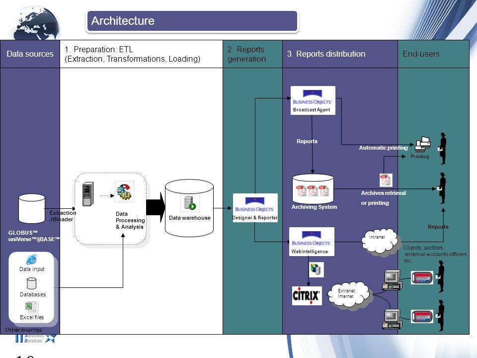 10 Architecture 3/11/2006 Data sources 1. Preparation: ETL