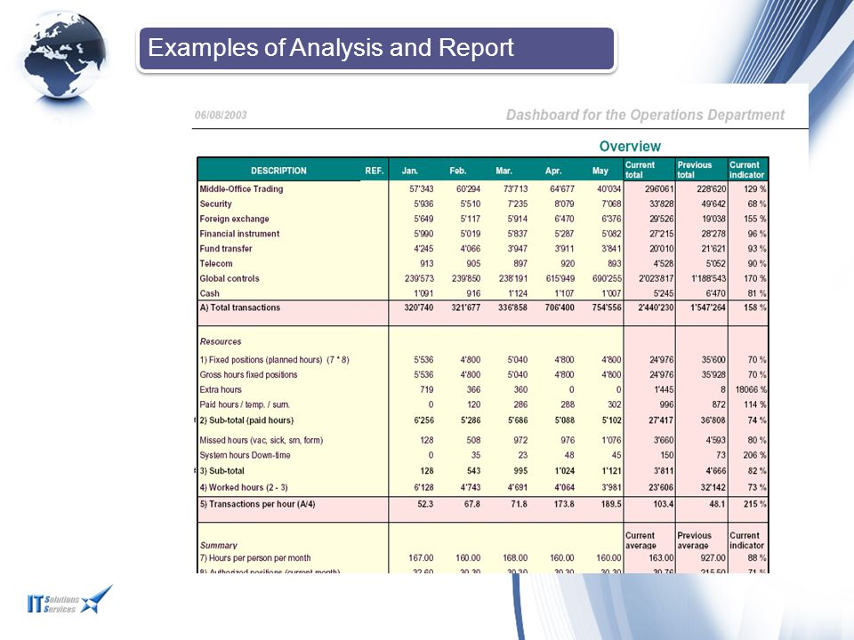 Examples of Analysis and Report