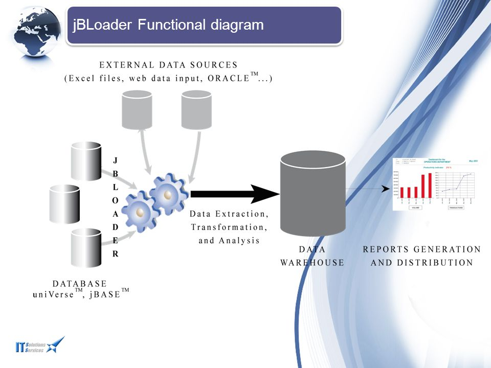jBLoader Functional diagram