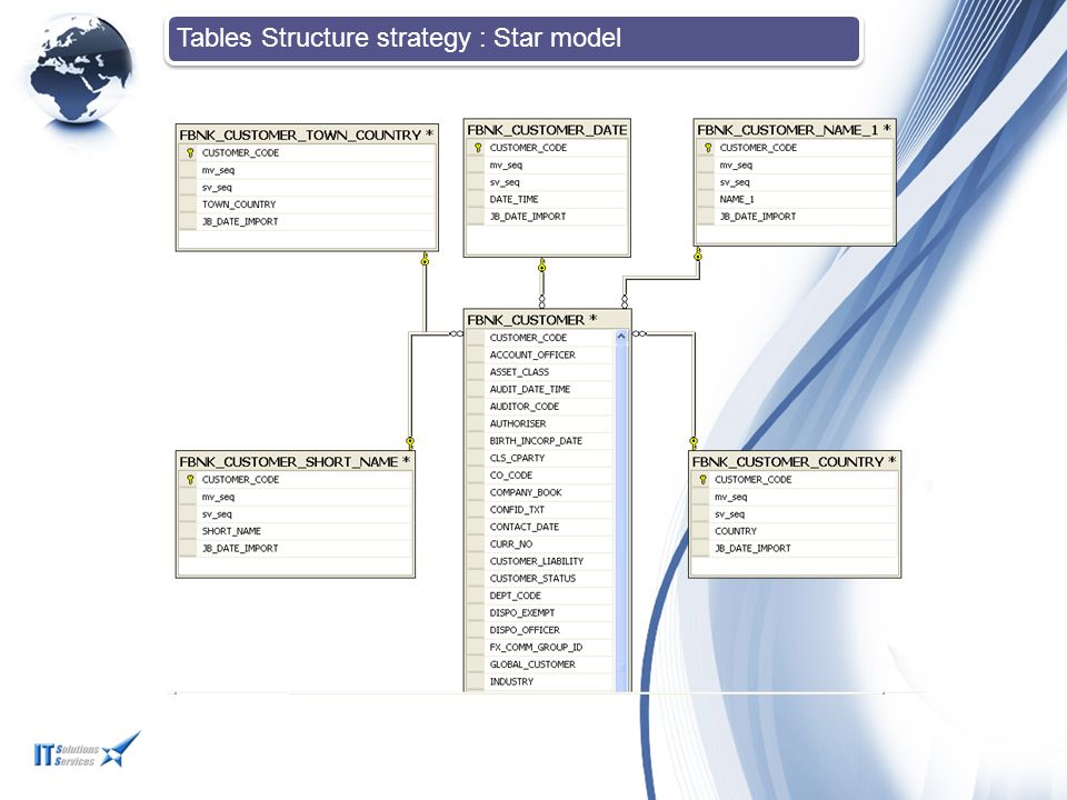 Tables Structure strategy : Star model