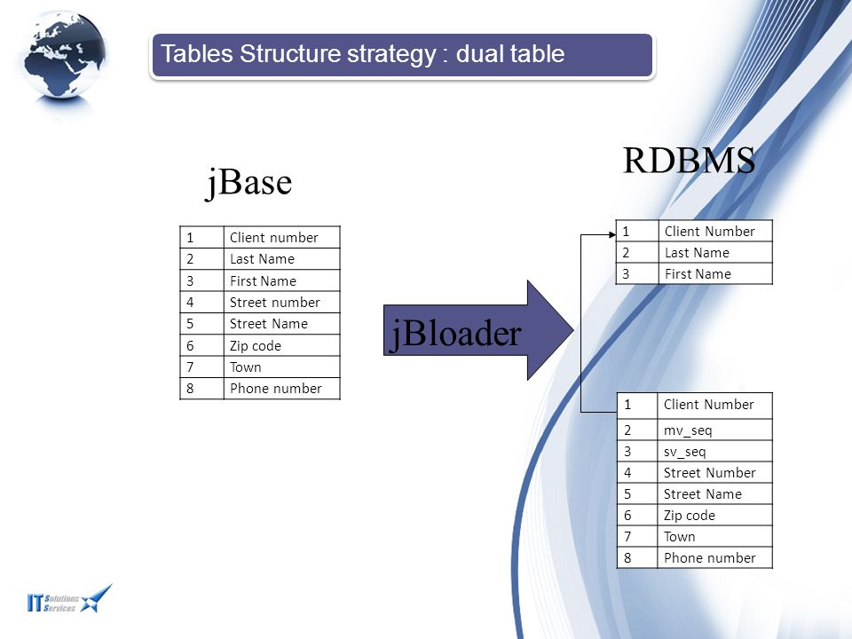 RDBMS jBase jBloader Tables Structure strategy : dual table 1