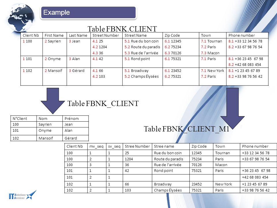 Table FBNK.CLIENT Table FBNK_CLIENT Table FBNK_CLIENT_M1 Example
