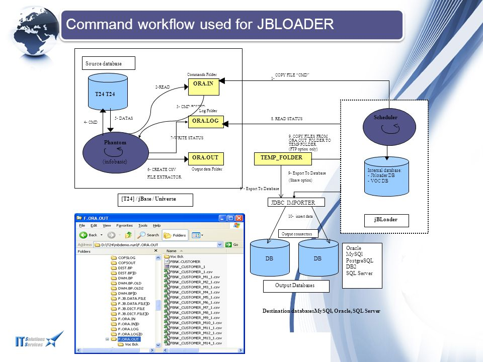 Command workflow used for JBLOADER