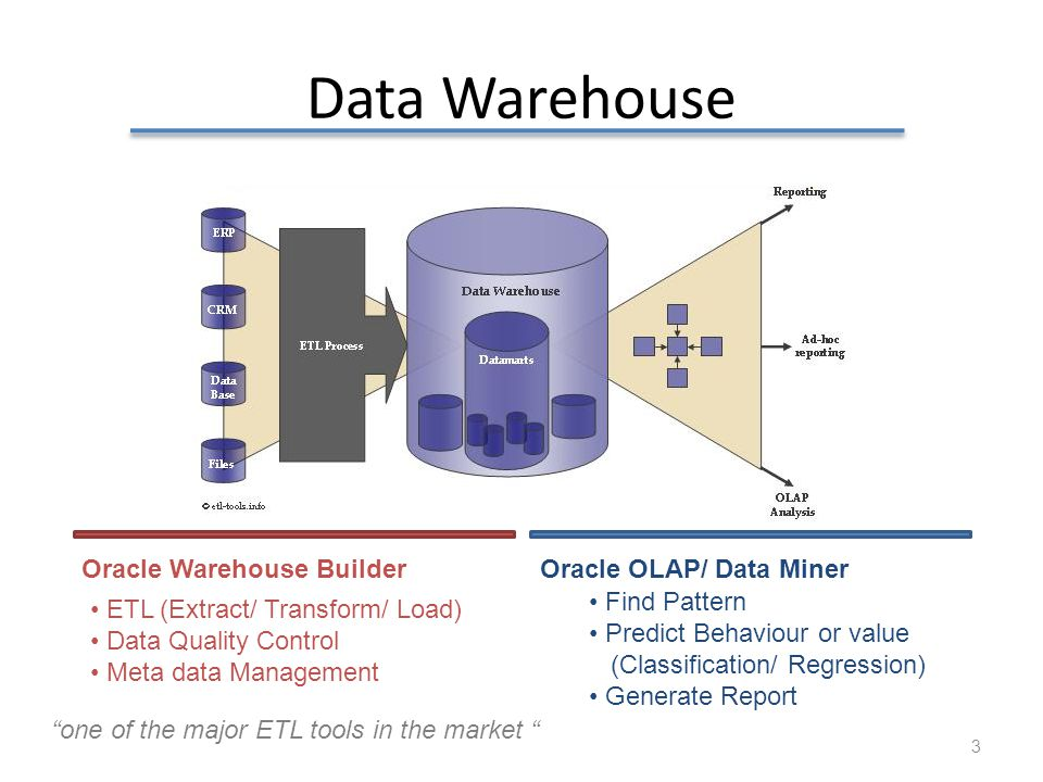 Data Warehouse Oracle Warehouse Builder Oracle OLAP/ Data Miner