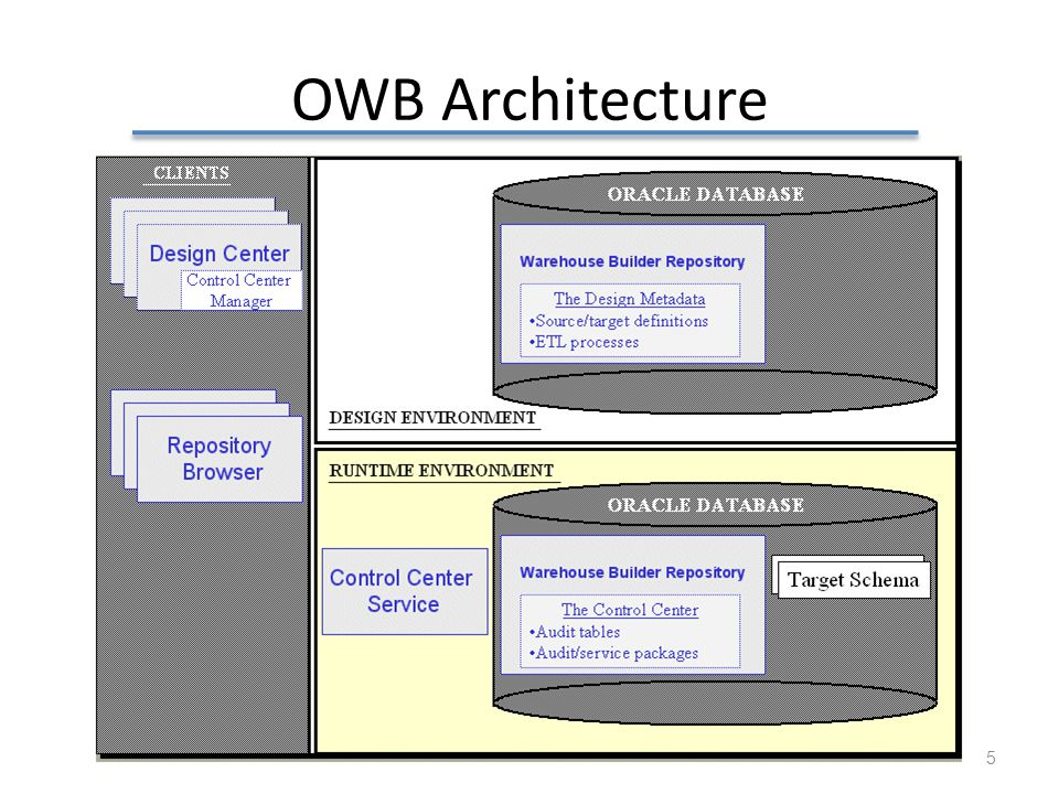 OWB Architecture OWB, oracle warehouse builder is one of the major ETL tool in the market and you can use it as free for academic usage.