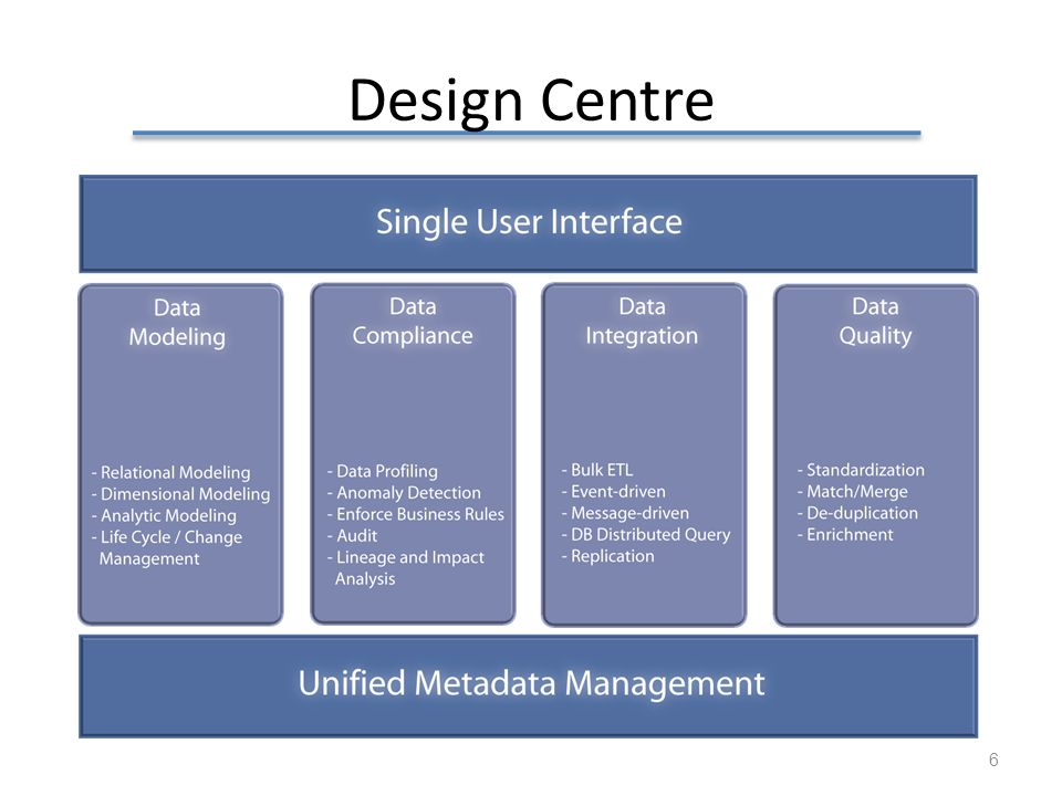Design Centre The design centre have many functionality for data modelling, data compliance, integration and quality management.
