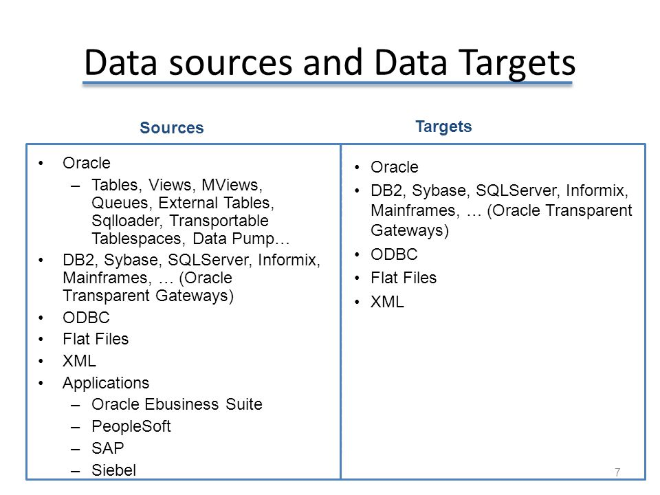 Data sources and Data Targets